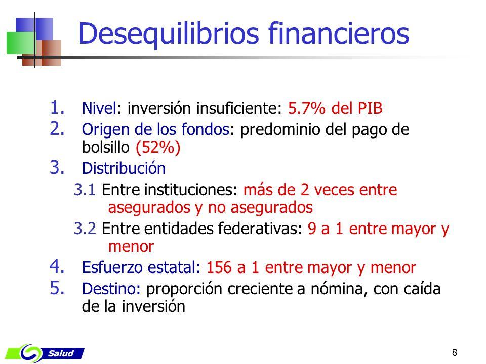 8 1. Nivel: inversión insuficiente: 5.7% del PIB 2. Origen de los fondos: predominio del pago de bolsillo (52%) 3. Distribución 3.1 Entre institucione