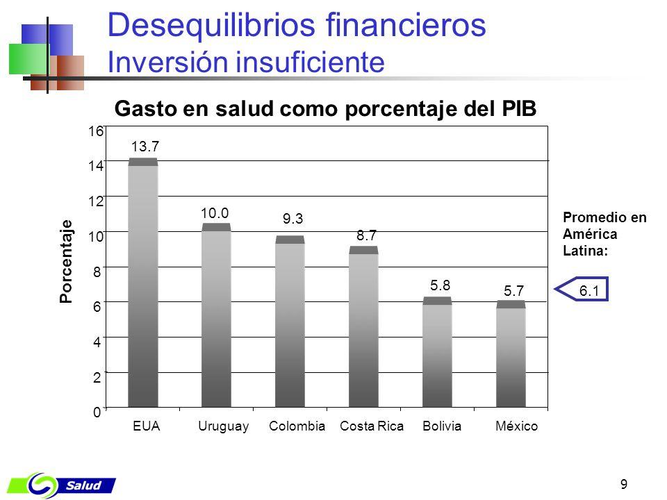 9 Gasto en salud como porcentaje del PIB Desequilibrios financieros Inversión insuficiente 13.7 10.0 9.3 8.7 5.8 5.7 0 2 4 6 8 10 12 14 16 EUAUruguayC