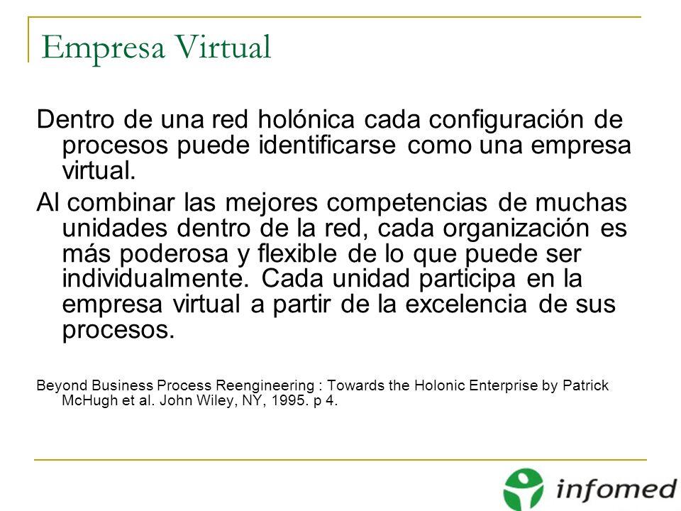 Empresa Virtual Dentro de una red holónica cada configuración de procesos puede identificarse como una empresa virtual. Al combinar las mejores compet