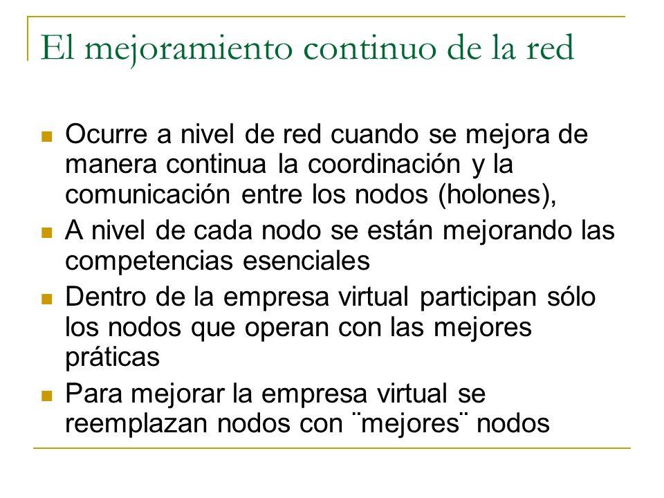 El mejoramiento continuo de la red Ocurre a nivel de red cuando se mejora de manera continua la coordinación y la comunicación entre los nodos (holone