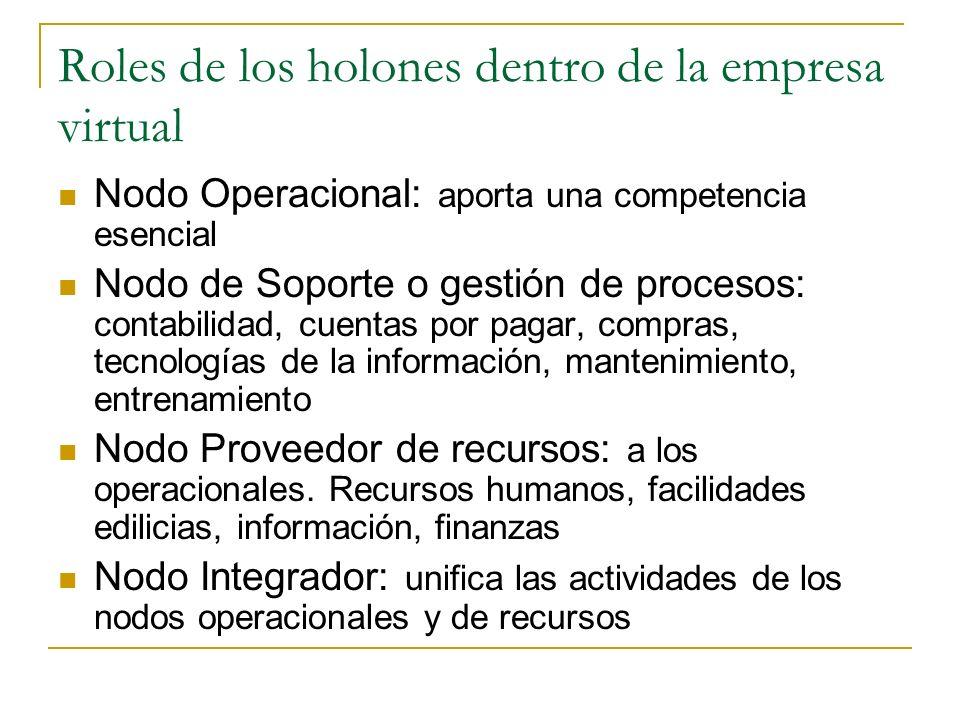 Roles de los holones dentro de la empresa virtual Nodo Operacional: aporta una competencia esencial Nodo de Soporte o gestión de procesos: contabilida