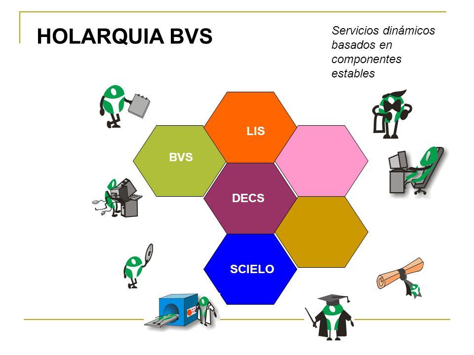 HOLARQUIA BVS Servicios dinámicos basados en componentes estables DECS BVS LIS SCIELO
