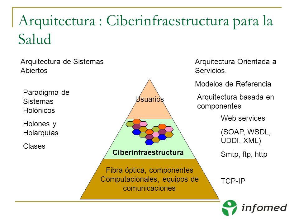Arquitectura : Ciberinfraestructura para la Salud Web services (SOAP, WSDL, UDDI, XML) Smtp, ftp, http TCP-IP Paradigma de Sistemas Holónicos Holones