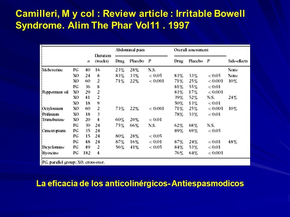Camilleri, M y col : Review article : Irritable Bowell Syndrome. Alim The Phar Vol11. 1997 La eficacia de los anticolinérgicos- Antiespasmodicos