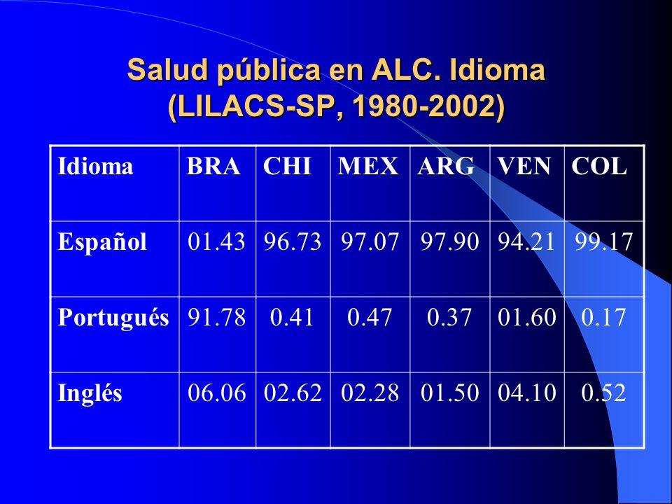 Salud pública en ALC. Idioma (LILACS-SP, 1980-2002) IdiomaBRACHIMEXARGVENCOL Español01.4396.7397.0797.9094.2199.17 Portugués91.780.410.470.3701.600.17