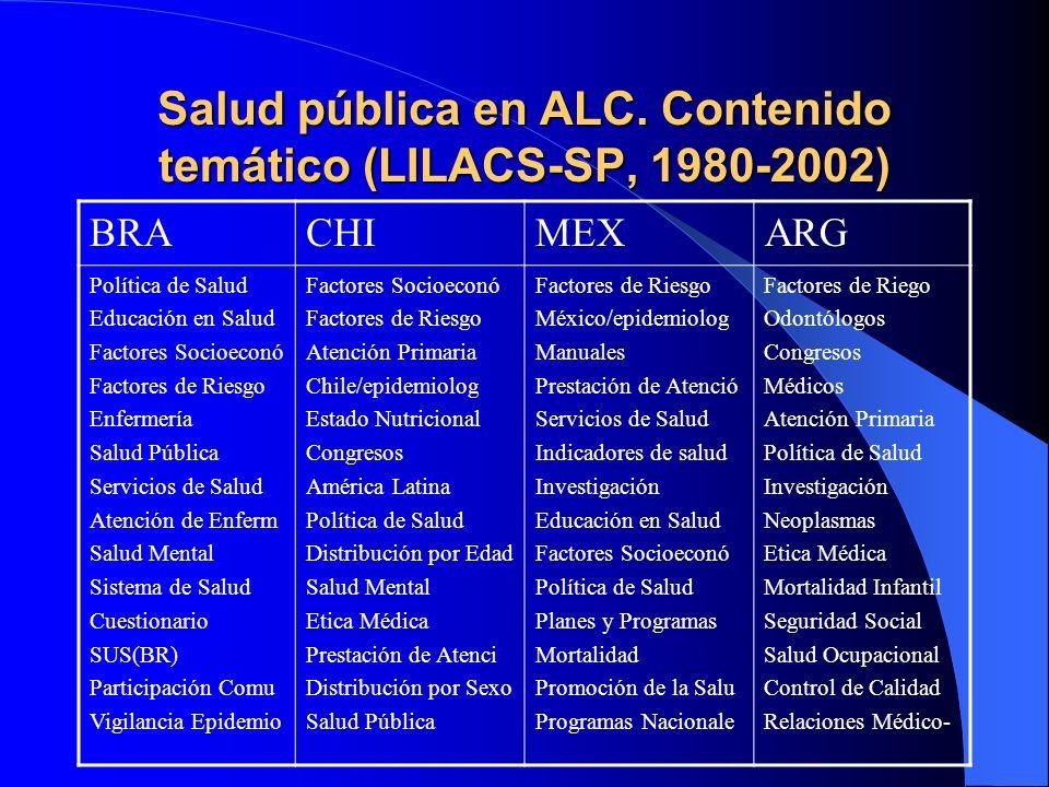Salud pública en ALC. Contenido temático (LILACS-SP, 1980-2002) BRACHIMEXARG Política de Salud Educación en Salud Factores Socioeconó Factores de Ries