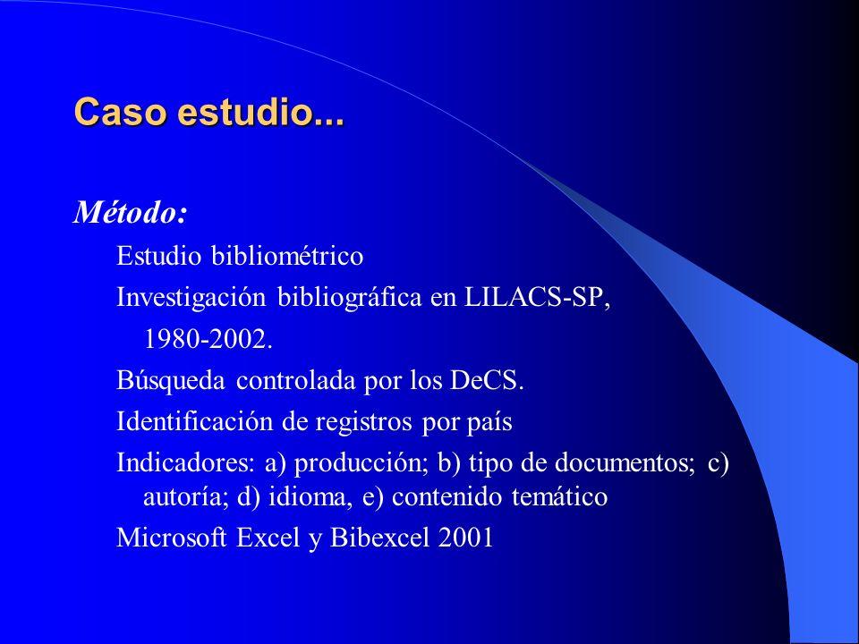 Caso estudio... Método: Estudio bibliométrico Investigación bibliográfica en LILACS-SP, 1980-2002. Búsqueda controlada por los DeCS. Identificación de