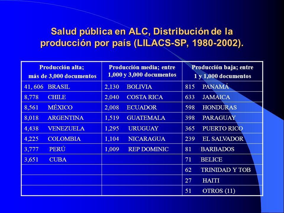 Salud pública en ALC, Distribución de la producción por país (LILACS-SP, 1980-2002). Producción alta; más de 3,000 documentos Producción media; entre