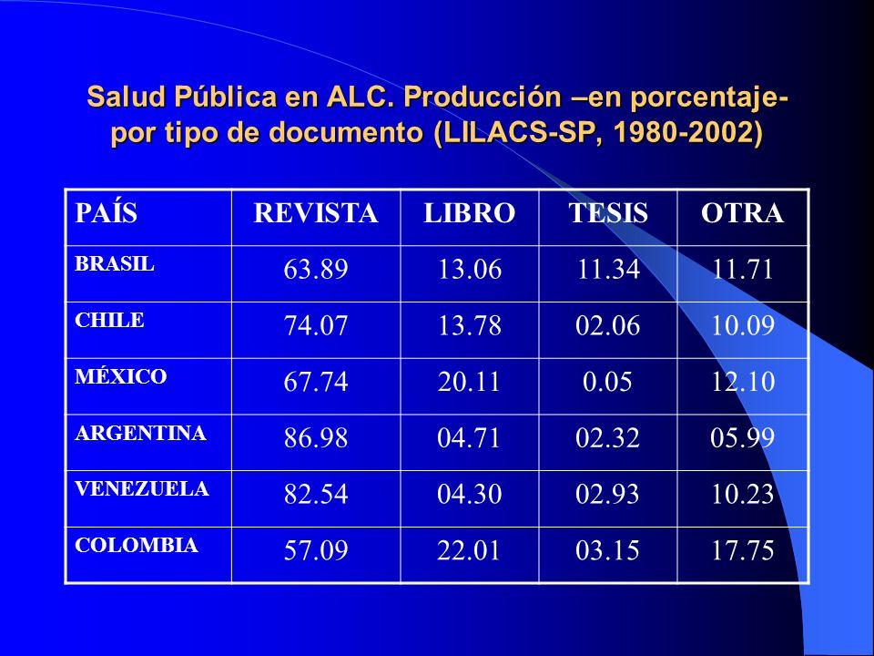 Salud Pública en ALC. Producción –en porcentaje- por tipo de documento (LILACS-SP, 1980-2002) PAÍSREVISTALIBROTESISOTRA BRASIL 63.8913.0611.3411.71 CH