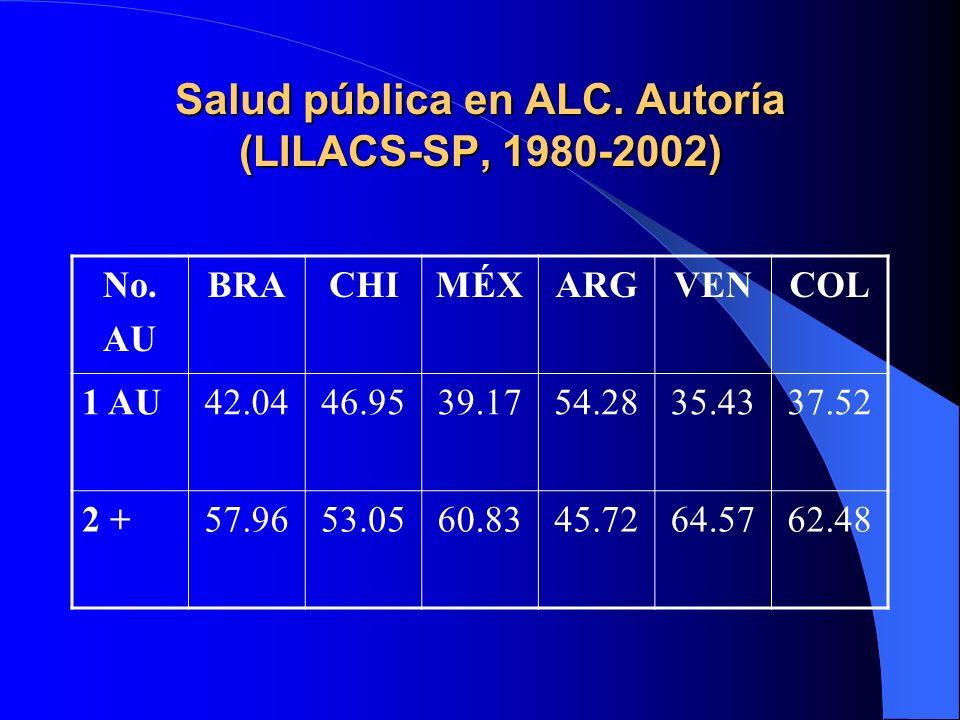 Salud pública en ALC. Autoría (LILACS-SP, 1980-2002) No. AU BRACHIMÉXARGVENCOL 1 AU42.0446.9539.1754.2835.4337.52 2 +57.9653.0560.8345.7264.5762.48