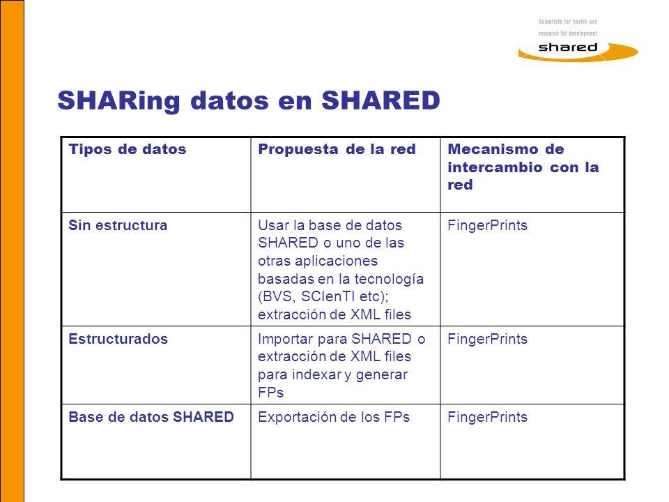 SHARing datos en SHARED Tipos de datosPropuesta de la redMecanismo de intercambio con la red Sin estructuraUsar la base de datos SHARED o uno de las o