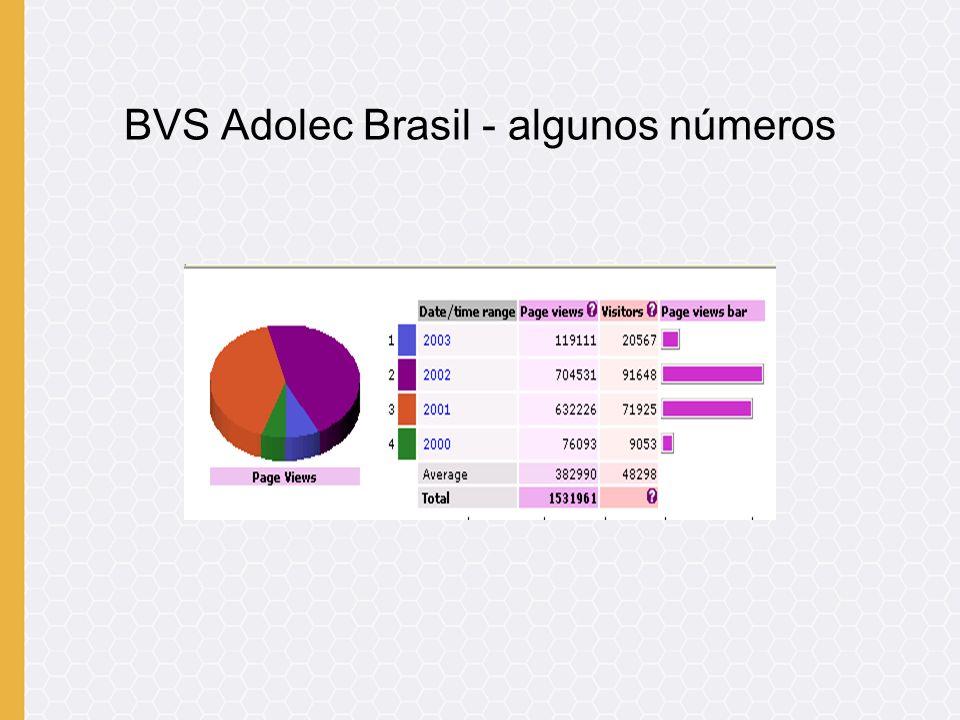 BVS Adolec Brasil - algunos números