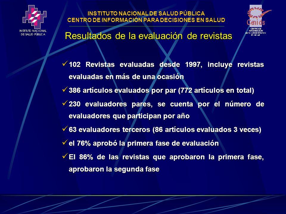 INSTITUTO NACIONAL DE SALUD PÚBLICA CENTRO DE INFORMACIÓN PARA DECISIONES EN SALUD Resultados de la evaluación de revistas 102 Revistas evaluadas desde 1997, incluye revistas evaluadas en más de una ocasión 102 Revistas evaluadas desde 1997, incluye revistas evaluadas en más de una ocasión 386 artículos evaluados por par (772 artículos en total) 386 artículos evaluados por par (772 artículos en total) 230 evaluadores pares, se cuenta por el número de evaluadores que participan por año 230 evaluadores pares, se cuenta por el número de evaluadores que participan por año 63 evaluadores terceros (86 artículos evaluados 3 veces) 63 evaluadores terceros (86 artículos evaluados 3 veces) el 76% aprobó la primera fase de evaluación el 76% aprobó la primera fase de evaluación El 86% de las revistas que aprobaron la primera fase, aprobaron la segunda fase El 86% de las revistas que aprobaron la primera fase, aprobaron la segunda fase