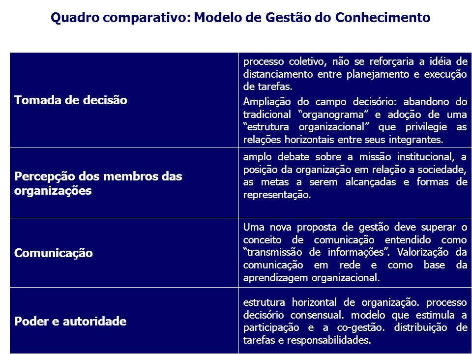 estrutura horizontal de organização. processo decisório consensual.