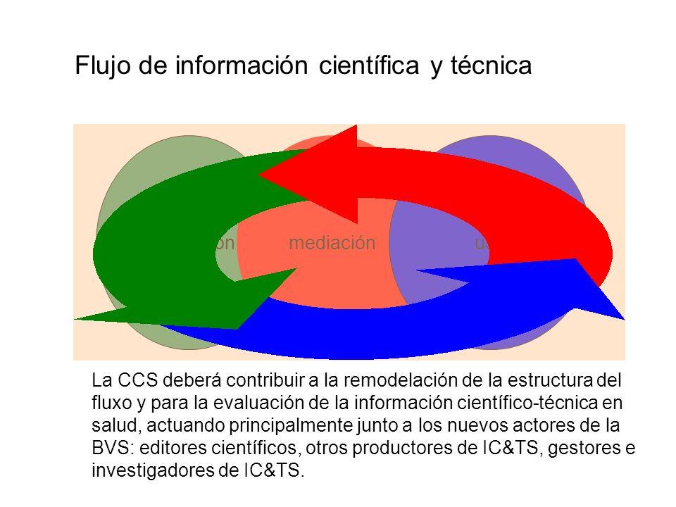 Flujo de información científica y técnica producción mediación uso La CCS deberá contribuir a la remodelación de la estructura del fluxo y para la evaluación de la información científico-técnica en salud, actuando principalmente junto a los nuevos actores de la BVS: editores científicos, otros productores de IC&TS, gestores e investigadores de IC&TS.