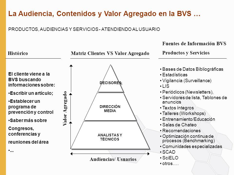 La Audiencia, Contenidos y Valor Agregado en la BVS … PRODUCTOS, AUDIENCIAS Y SERVICIOS - ATENDIENDO AL USUARIO Valor Agregado Histórico Fuentes de Información BVS Productos y Servicios Matriz Clientes VS Valor Agregado Audiencias/ Usuarios ANALISTAS Y TÉCNICOS ANALISTAS Y TÉCNICOS DIRECCIÓN MEDIA DIRECCIÓN MEDIA DECISORES El cliente viene a la BVS buscando informaciones sobre: Escribir un artículo; Establecer un programa de prevención y control Saber más sobre Congresos, conferencias y reuniones del área...