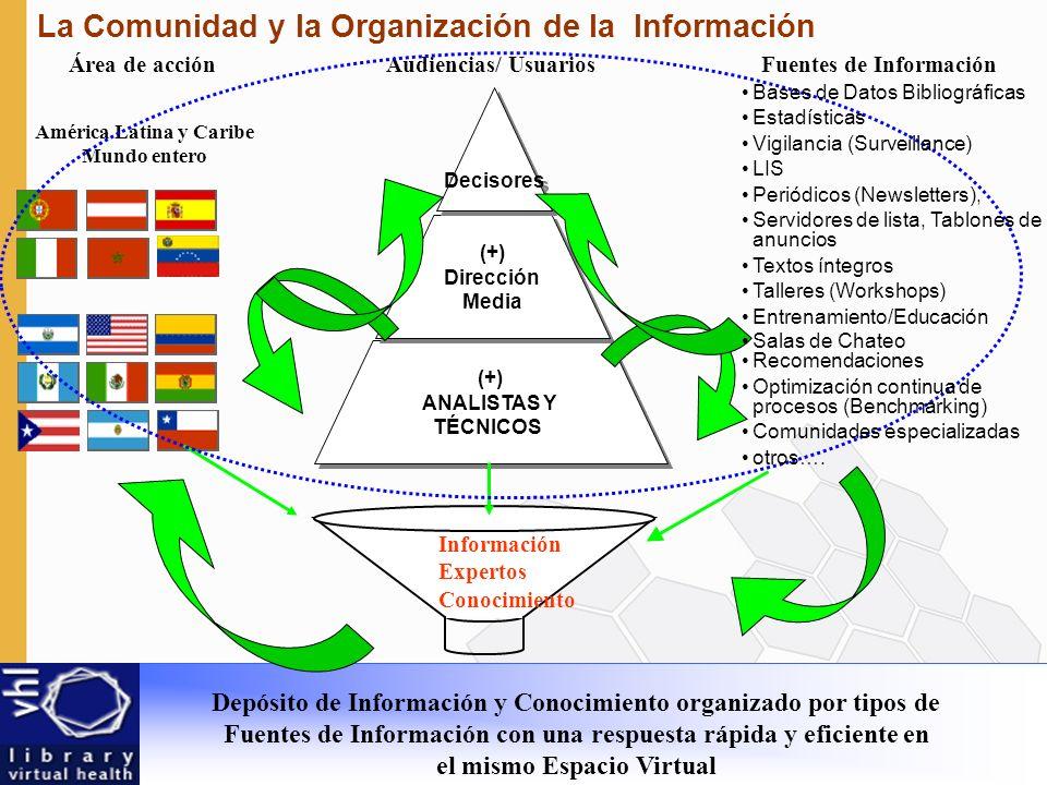 La Comunidad y la Organización de la Información Audiencias/ Usuarios (+) ANALISTAS Y TÉCNICOS (+) ANALISTAS Y TÉCNICOS (+) Dirección Media (+) Dirección Media Decisores América Latina y Caribe Mundo entero Área de acciónFuentes de Información Información Expertos Conocimiento Depósito de Información y Conocimiento organizado por tipos de Fuentes de Información con una respuesta rápida y eficiente en el mismo Espacio Virtual Bases de Datos Bibliográficas Estadísticas Vigilancia (Surveillance) LIS Periódicos (Newsletters), Servidores de lista, Tablones de anuncios Textos íntegros Talleres (Workshops) Entrenamiento/Educación Salas de Chateo Recomendaciones Optimización continua de procesos (Benchmarking) Comunidades especializadas otros….