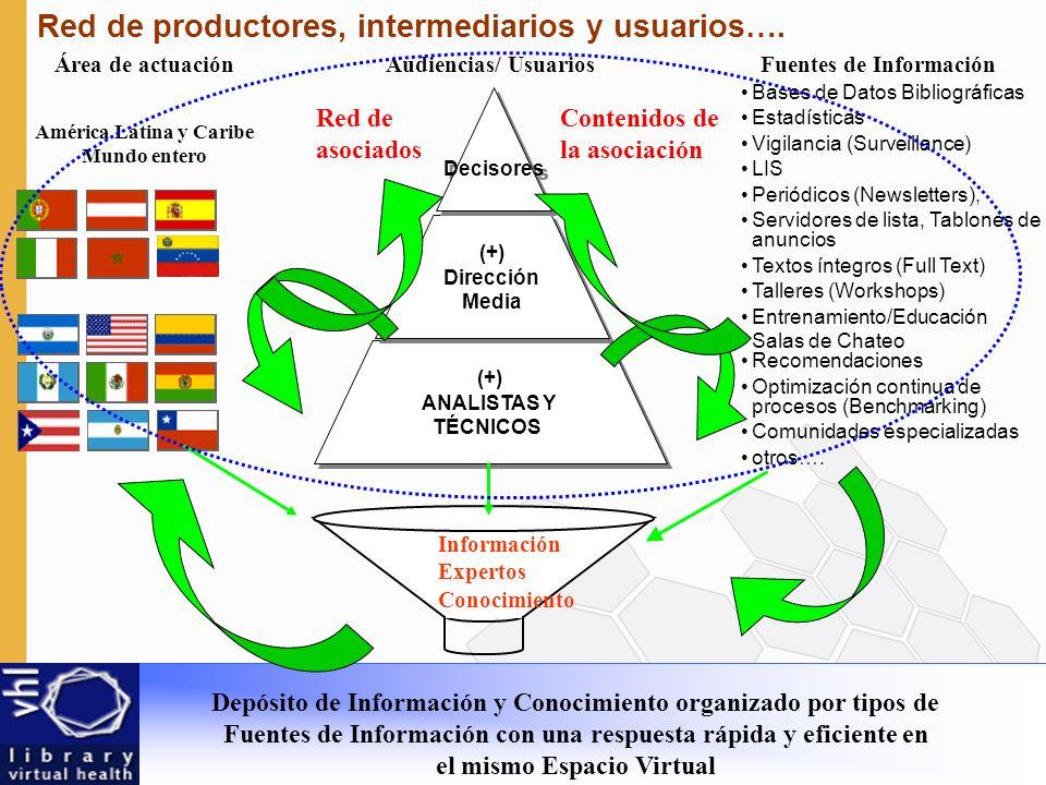 Red de productores, intermediarios y usuarios….