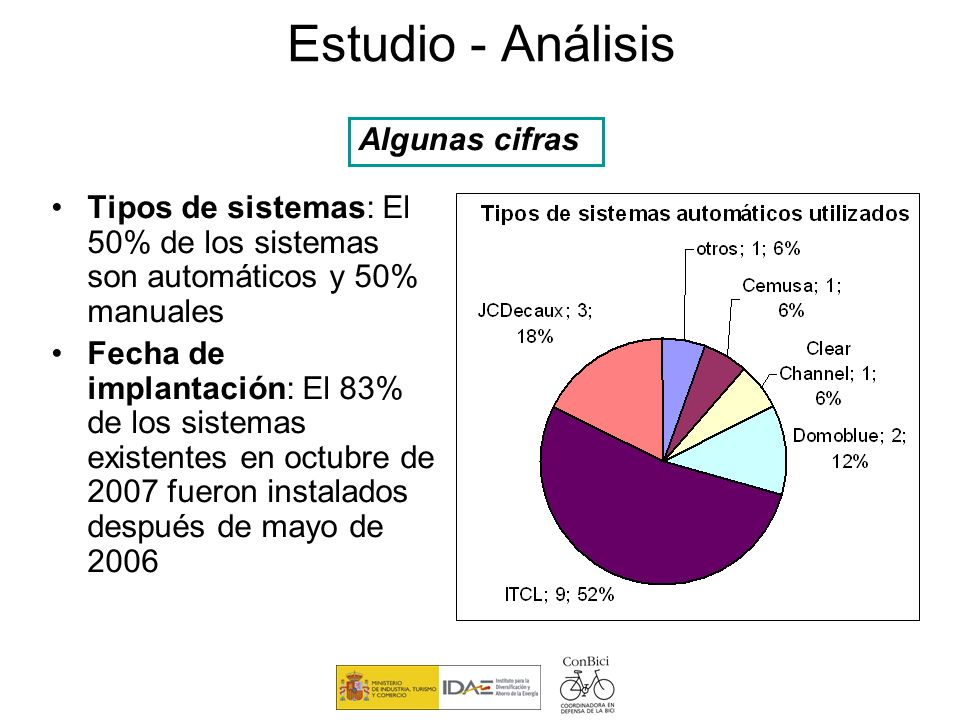 Estudio - Análisis Tipos de sistemas: El 50% de los sistemas son automáticos y 50% manuales Fecha de implantación: El 83% de los sistemas existentes e