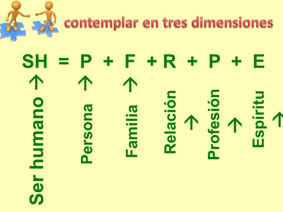 SH = P + F + R + P + E Ser humano Persona Familia Relación Espíritu Profesión