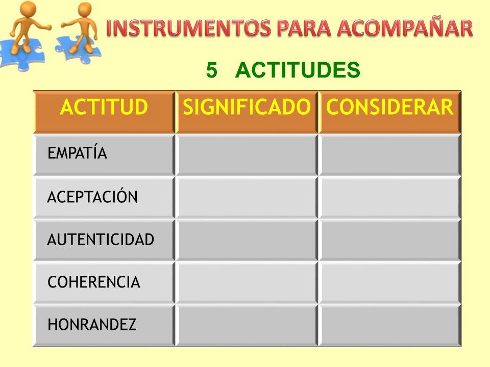 ACTITUDSIGNIFICADOCONSIDERAR EMPATÍA ACEPTACIÓN AUTENTICIDAD COHERENCIA HONRANDEZ 5 ACTITUDES