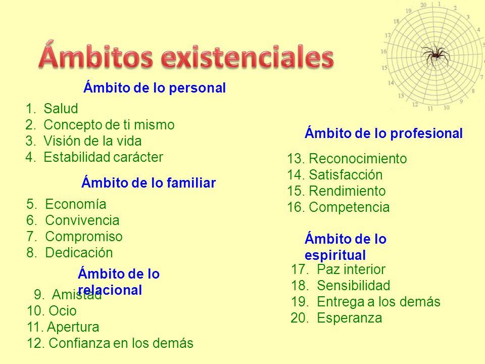 1.Salud 2.Concepto de ti mismo 3.Visión de la vida 4.Estabilidad carácter 5.