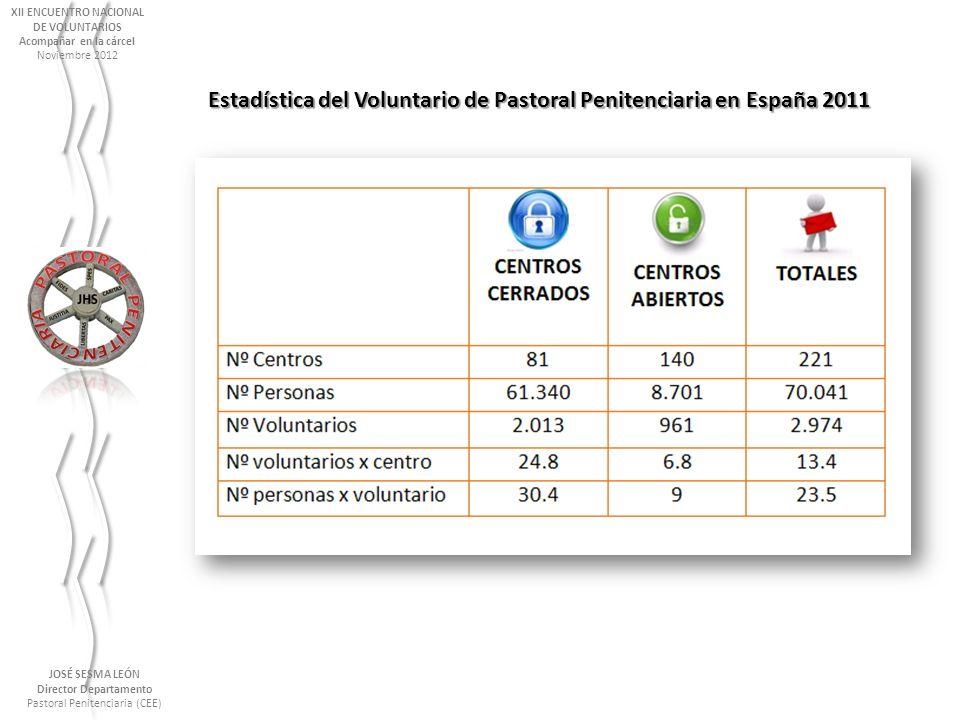 Estadística del Voluntario de Pastoral Penitenciaria en España 2011 JOSÉ SESMA LEÓN Director Departamento Pastoral Penitenciaria (CEE) XII ENCUENTRO N