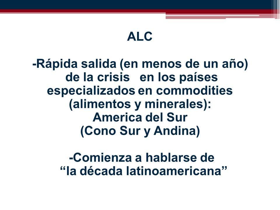 ALC -Rápida salida (en menos de un año) de la crisis en los países especializados en commodities (alimentos y minerales): America del Sur (Cono Sur y Andina) -Comienza a hablarse de la década latinoamericana