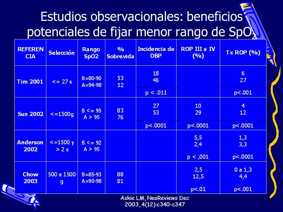 Askie LM, NeoReviews Dec 2003, 4(12):c340-c347 Estudios observacionales: beneficios potenciales de fijar menor rango de SpO 2