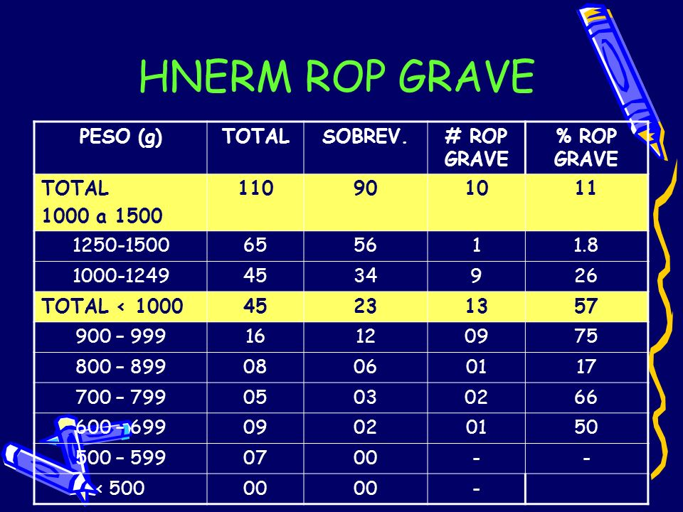HNERM ROP GRAVE PESO (g)TOTALSOBREV.# ROP GRAVE % ROP GRAVE TOTAL 1000 a 1500 110901011 1250-1500655611.8 1000-12494534926 TOTAL < 100045231357 900 –