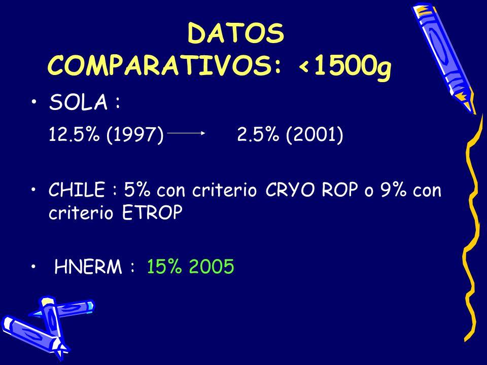 DATOS COMPARATIVOS: <1500g SOLA : 12.5% (1997) 2.5% (2001) CHILE : 5% con criterio CRYO ROP o 9% con criterio ETROP HNERM : 15% 2005