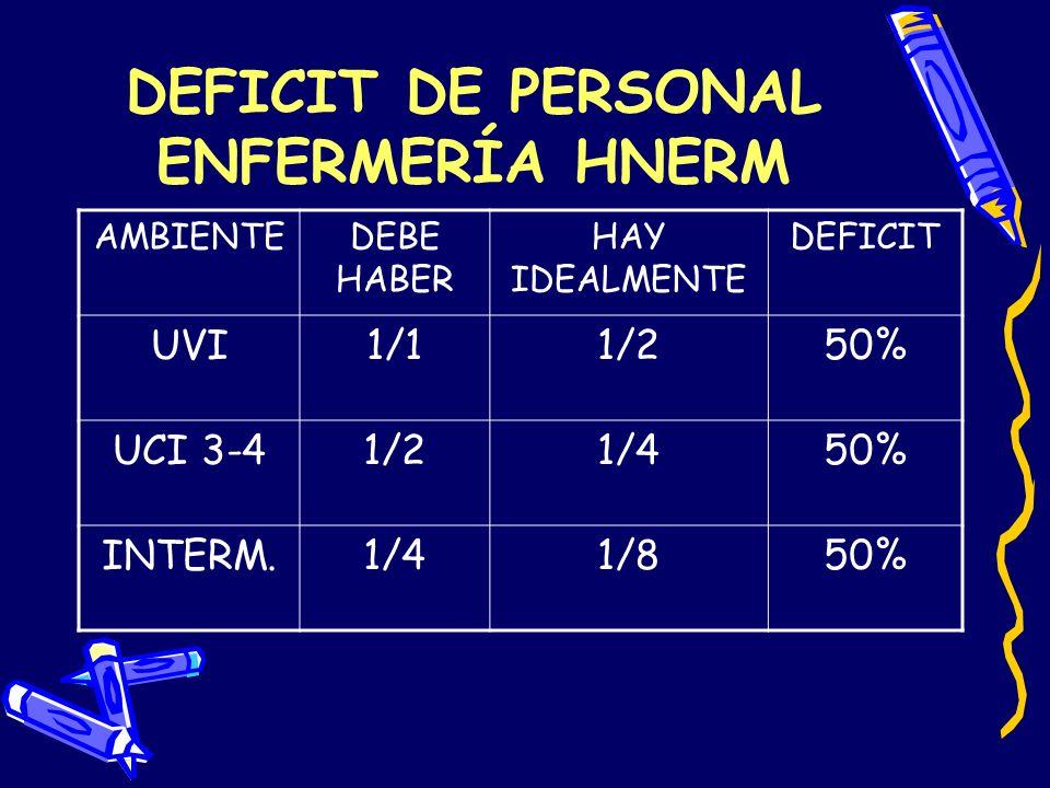 DEFICIT DE PERSONAL ENFERMERÍA HNERM AMBIENTEDEBE HABER HAY IDEALMENTE DEFICIT UVI1/11/250% UCI 3-41/21/450% INTERM.1/41/850%