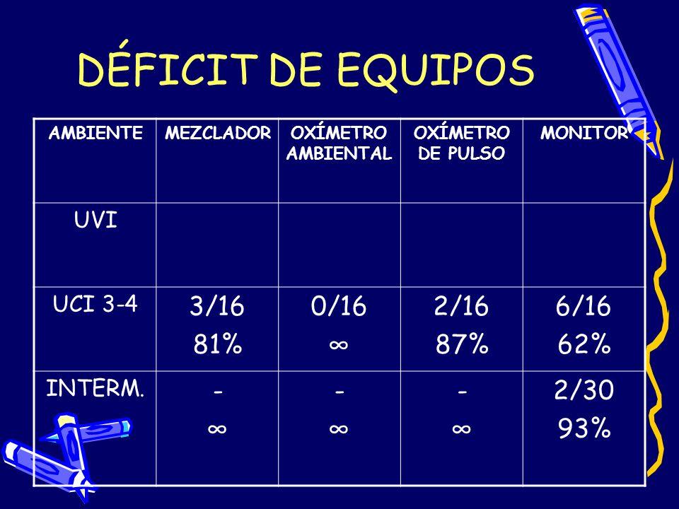 DÉFICIT DE EQUIPOS AMBIENTEMEZCLADOROXÍMETRO AMBIENTAL OXÍMETRO DE PULSO MONITOR UVI UCI 3-4 3/16 81% 0/16 2/16 87% 6/16 62% INTERM. - - - 2/30 93%