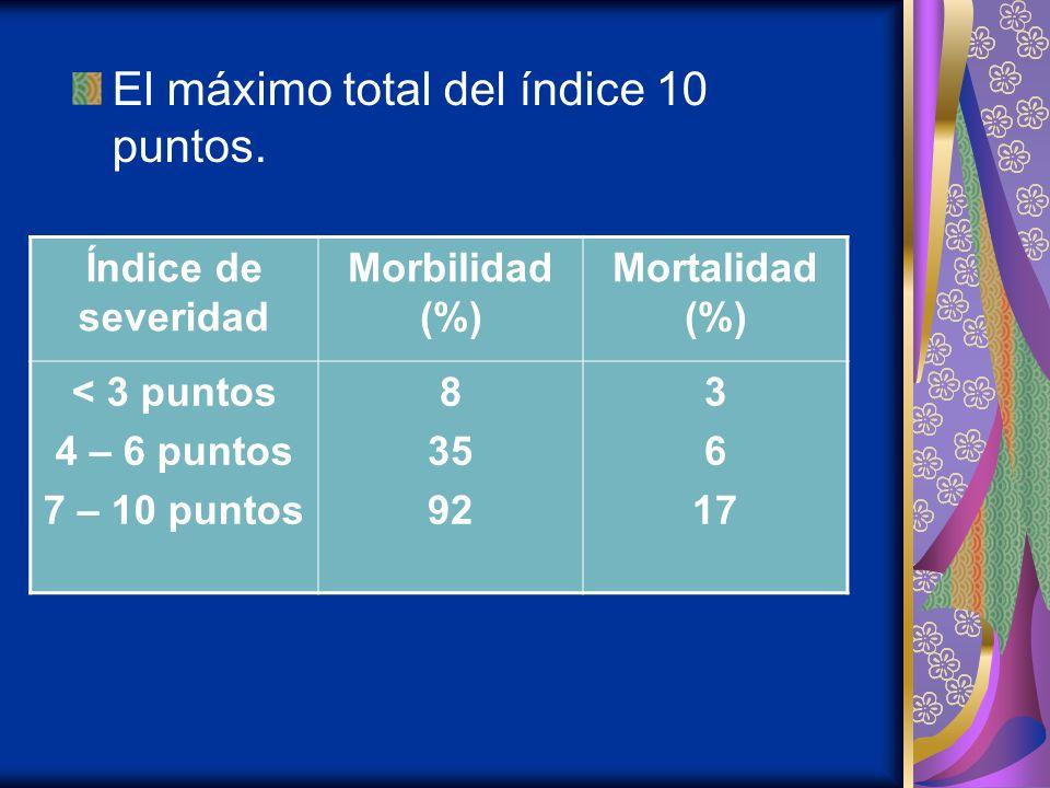 El máximo total del índice 10 puntos. Índice de severidad Morbilidad (%) Mortalidad (%) < 3 puntos 4 – 6 puntos 7 – 10 puntos 8 35 92 3 6 17