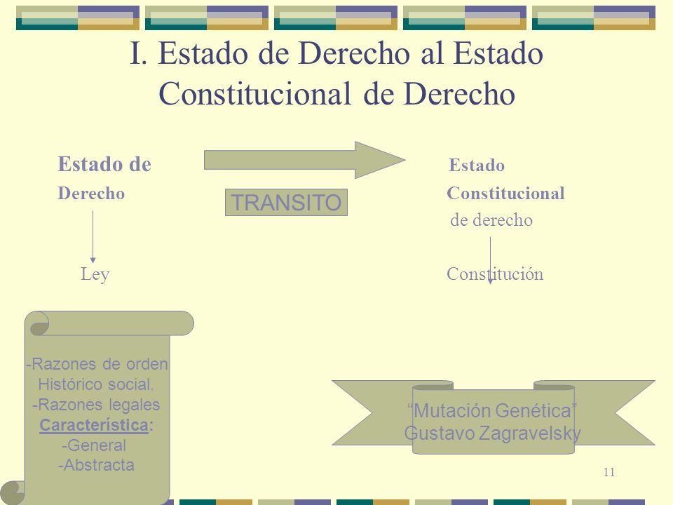 I. Estado de Derecho al Estado Constitucional de Derecho Estado de Estado Derecho Constitucional de derecho Ley Constitución TRANSITO -Razones de orde