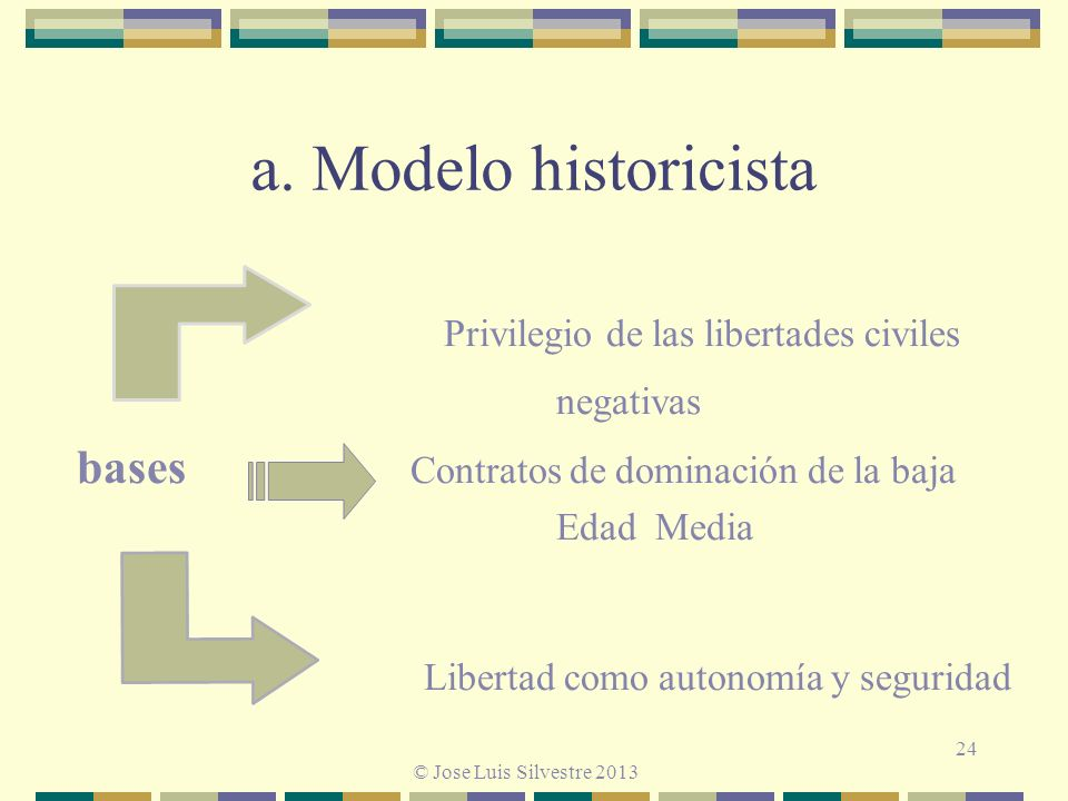 a. Modelo historicista Privilegio de las libertades civiles negativas bases Contratos de dominación de la baja Edad Media Libertad como autonomía y se