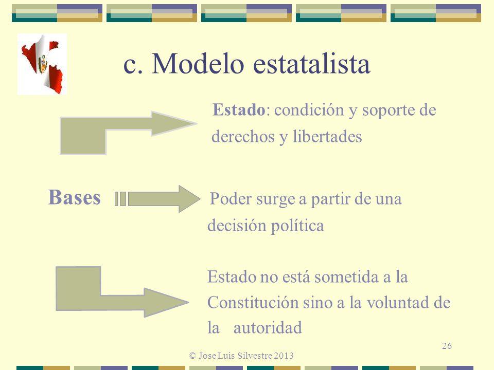 c. Modelo estatalista Estado: condición y soporte de derechos y libertades Bases Poder surge a partir de una decisión política Estado no está sometida