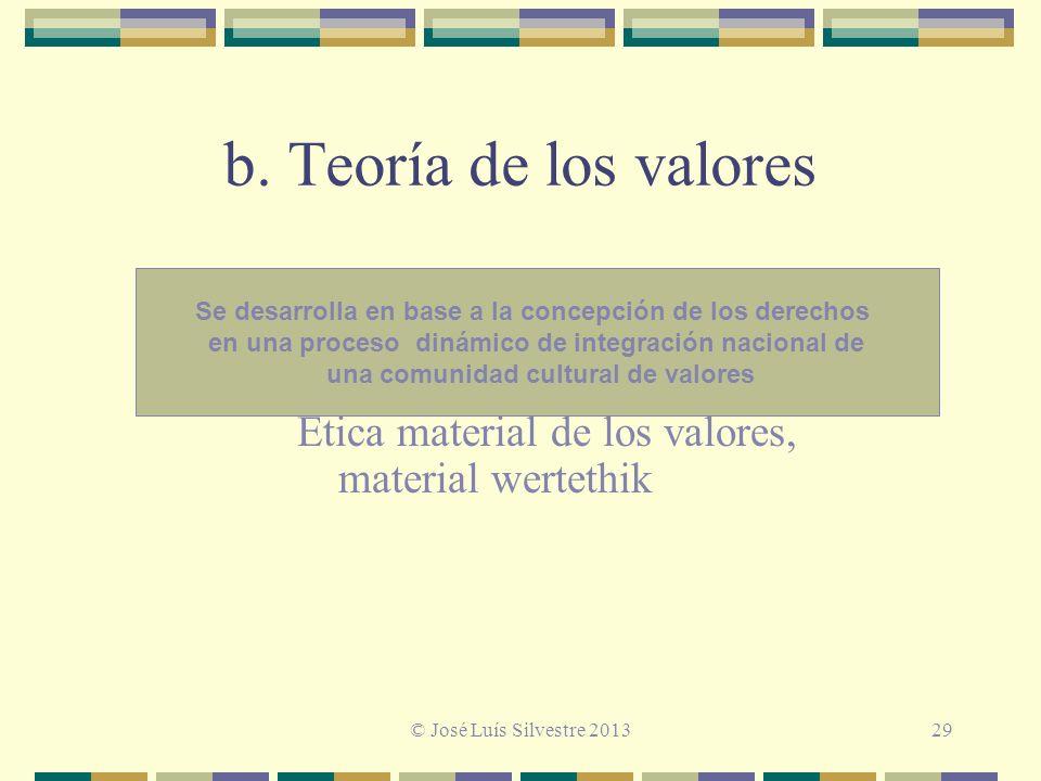 b. Teoría de los valores Ética material de los valores, material wertethik Se desarrolla en base a la concepción de los derechos en una proceso dinámi