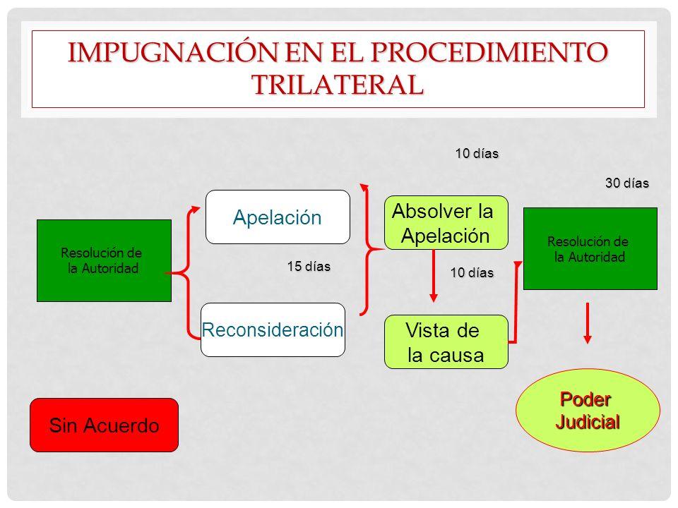 IMPUGNACIÓN EN EL PROCEDIMIENTO TRILATERAL Reconsideración Resolución de la Autoridad Apelación Sin Acuerdo 15 días 10 días Absolver la Apelación Vist