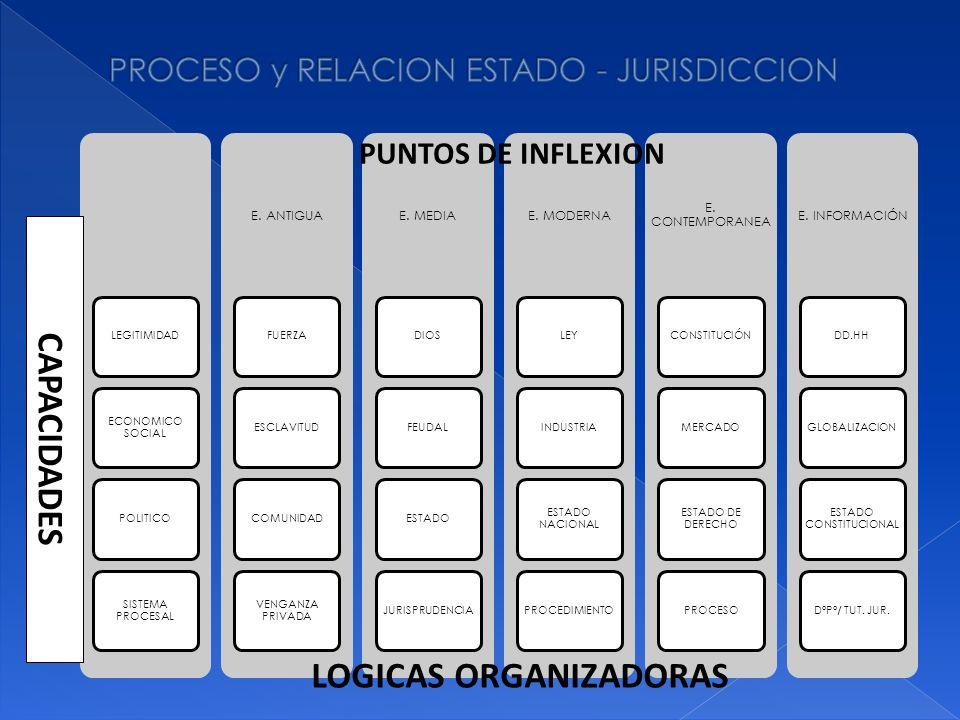 LEGITIMIDAD ECONOMICO SOCIAL POLITICO SISTEMA PROCESAL E. ANTIGUA FUERZAESCLAVITUDCOMUNIDAD VENGANZA PRIVADA E. MEDIA DIOSFEUDALESTADOJURISPRUDENCIA E