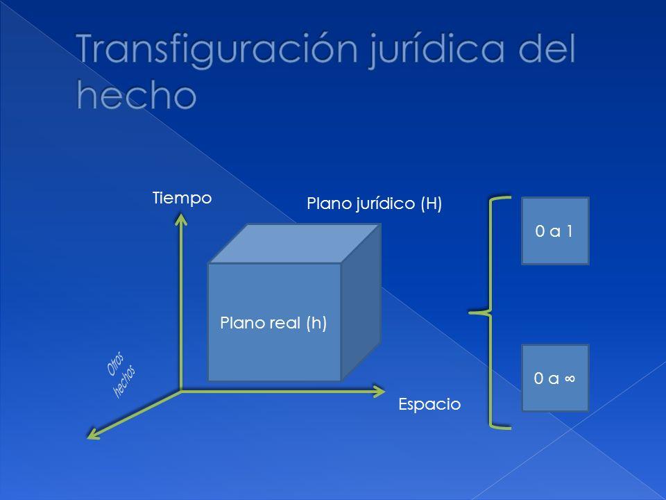 Plano real (h) Plano jurídico (H) Tiempo Espacio 0 a 1 0 a