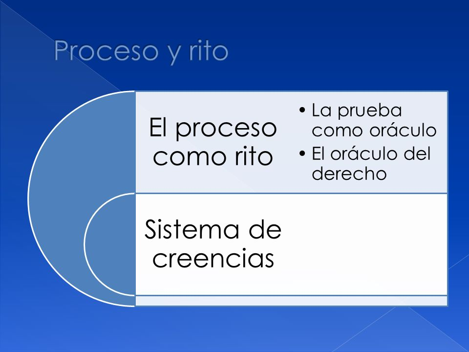 El proceso como rito Sistema de creencias La prueba como oráculo El oráculo del derecho
