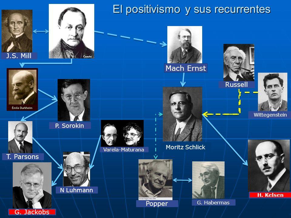 El positivismo y sus recurrentes Mach Ernst Moritz Schlick J.S. Mill Russell Wittegenstein Popper G. Habermas T. Parsons N Luhmann P. Sorokin G. Jacko