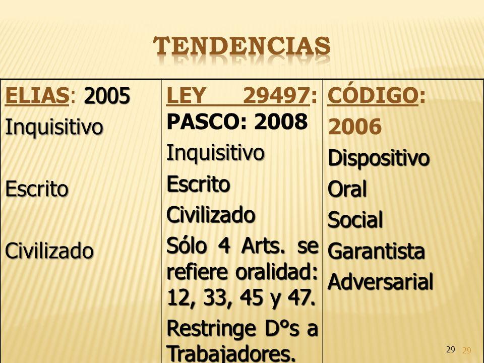 29 2005 ELIAS: 2005InquisitivoEscritoCivilizado LEY 29497: PASCO: 2008InquisitivoEscritoCivilizado Sólo 4 Arts. se refiere oralidad: 12, 33, 45 y 47.