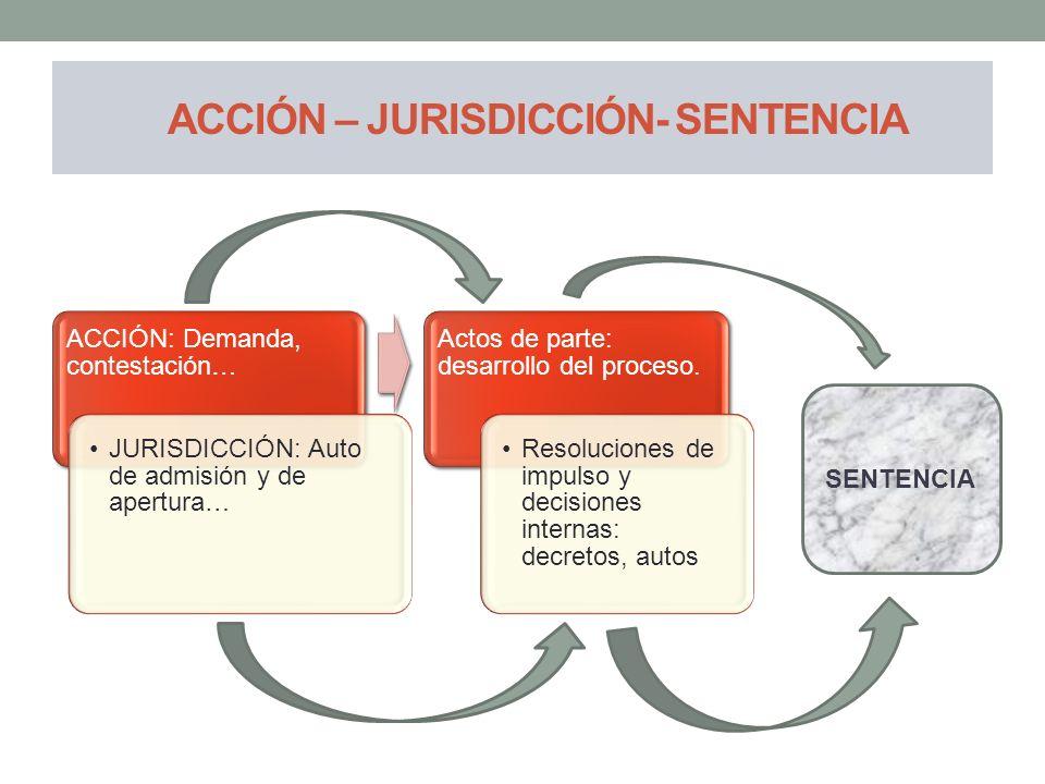 ACCIÓN – JURISDICCIÓN- SENTENCIA ACCIÓN: Demanda, contestación… JURISDICCIÓN: Auto de admisión y de apertura… Actos de parte: desarrollo del proceso.