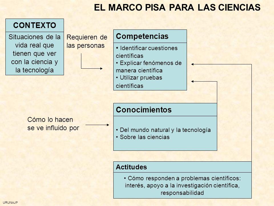 URUNAJP CONOCIMIENTOS TÉCNICAS PREGUNTAS INTUICIONES DIAGNÓSTICO Y TRATAMIENTO