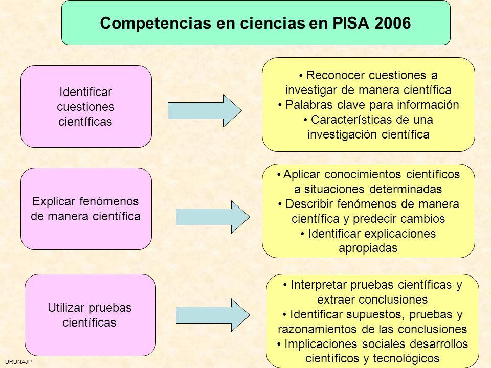 URUNAJP Contextos para las ciencias en PISA 2006 Personal (uno mismo, familia, compañeros) Social La comunidad Global La vida en todo el mundo Salud M