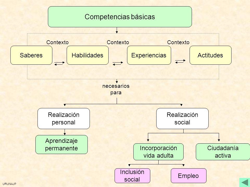 URUNAJP ¿Qué entendemos por competencias básicas? No son un nuevo conocimiento Son conocimiento en acción Saber que se aplica Saber que se aplica Apli