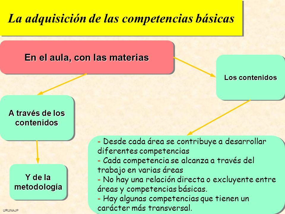 URUNAJP El desarrollo de las competencias En el aula En las formas de relación En el centro A través de los contenidos de las materias A través de la