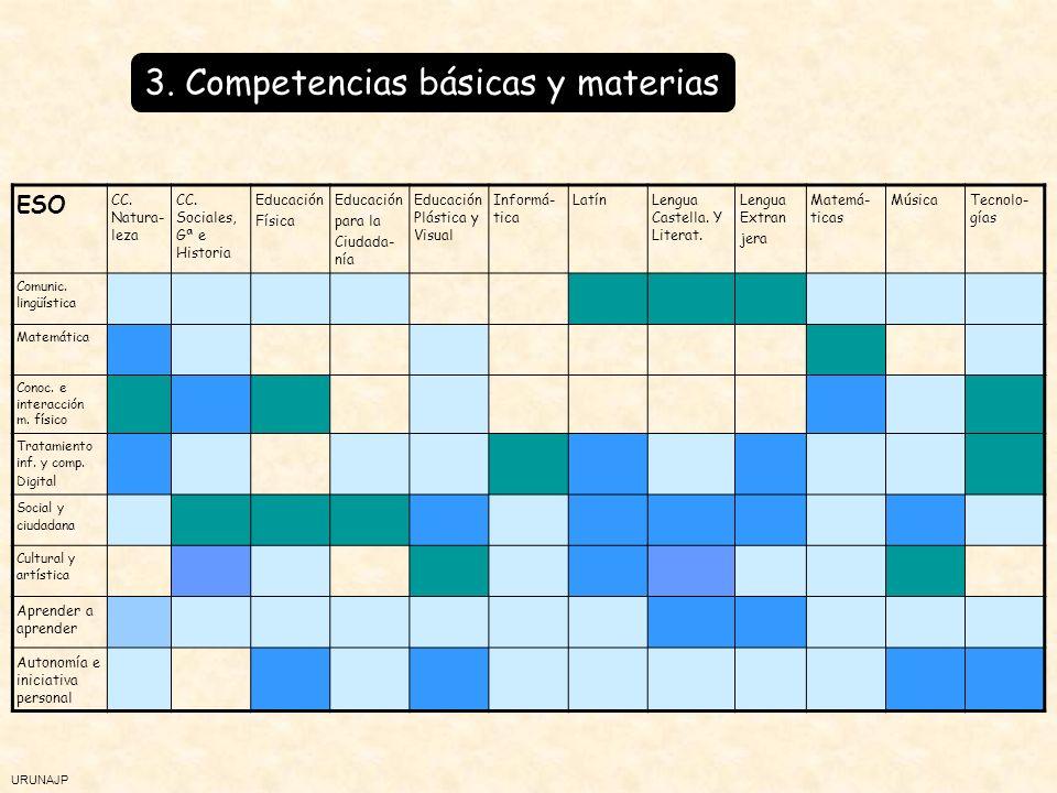 URUNAJP La adquisición de las competencias básicas A través de los contenidos Y de la metodología Los contenidos - Desde cada área se contribuye a desarrollar diferentes competencias - Cada competencia se alcanza a través del trabajo en varias áreas - No hay una relación directa o excluyente entre áreas y competencias básicas.
